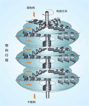 离心风叶机 结构图